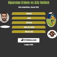 Alparslan Erdem vs Aziz Behich h2h player stats