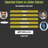 Alparslan Erdem vs Junior Caicara h2h player stats