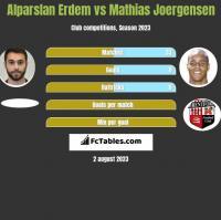 Alparslan Erdem vs Mathias Joergensen h2h player stats