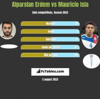 Alparslan Erdem vs Mauricio Isla h2h player stats
