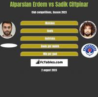 Alparslan Erdem vs Sadik Ciftpinar h2h player stats