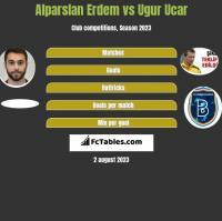 Alparslan Erdem vs Ugur Ucar h2h player stats