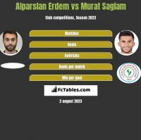 Alparslan Erdem vs Murat Saglam h2h player stats