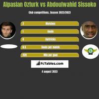Alpaslan Ozturk vs Abdoulwahid Sissoko h2h player stats