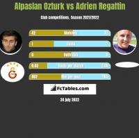 Alpaslan Ozturk vs Adrien Regattin h2h player stats