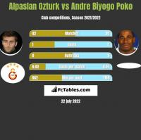 Alpaslan Ozturk vs Andre Biyogo Poko h2h player stats