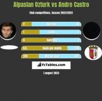 Alpaslan Ozturk vs Andre Castro h2h player stats