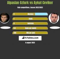 Alpaslan Ozturk vs Aykut Ceviker h2h player stats
