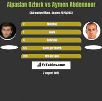 Alpaslan Ozturk vs Aymen Abdennour h2h player stats
