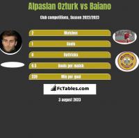 Alpaslan Ozturk vs Baiano h2h player stats