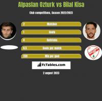 Alpaslan Ozturk vs Bilal Kisa h2h player stats