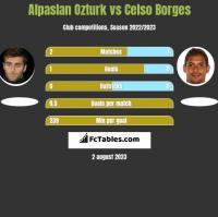 Alpaslan Ozturk vs Celso Borges h2h player stats