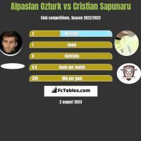 Alpaslan Ozturk vs Cristian Sapunaru h2h player stats