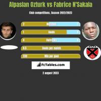 Alpaslan Ozturk vs Fabrice N'Sakala h2h player stats