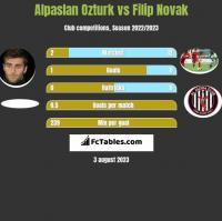 Alpaslan Ozturk vs Filip Novak h2h player stats
