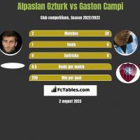 Alpaslan Ozturk vs Gaston Campi h2h player stats