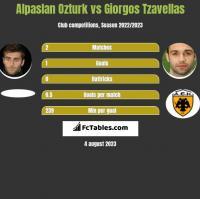 Alpaslan Ozturk vs Georgios Tzavellas h2h player stats