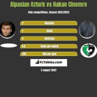 Alpaslan Ozturk vs Hakan Cinemre h2h player stats