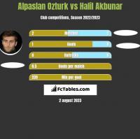 Alpaslan Ozturk vs Halil Akbunar h2h player stats
