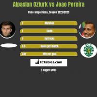 Alpaslan Ozturk vs Joao Pereira h2h player stats