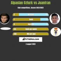 Alpaslan Ozturk vs Juanfran h2h player stats