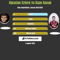 Alpaslan Ozturk vs Kaan Kanak h2h player stats