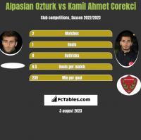 Alpaslan Ozturk vs Kamil Ahmet Corekci h2h player stats