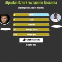 Alpaslan Ozturk vs Lamine Gassama h2h player stats