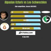 Alpaslan Ozturk vs Leo Schwechlen h2h player stats