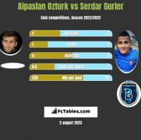 Alpaslan Ozturk vs Serdar Gurler h2h player stats