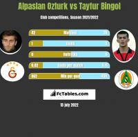 Alpaslan Ozturk vs Tayfur Bingol h2h player stats