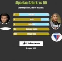 Alpaslan Ozturk vs Titi h2h player stats