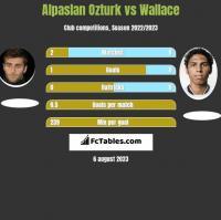 Alpaslan Ozturk vs Wallace h2h player stats