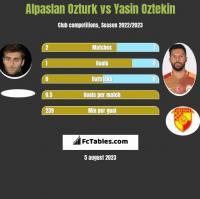 Alpaslan Ozturk vs Yasin Oztekin h2h player stats