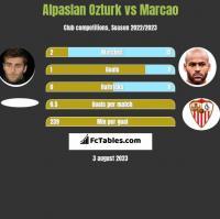 Alpaslan Ozturk vs Marcao h2h player stats