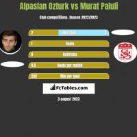 Alpaslan Ozturk vs Murat Paluli h2h player stats