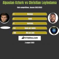 Alpaslan Ozturk vs Christian Luyindama h2h player stats