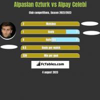 Alpaslan Ozturk vs Alpay Celebi h2h player stats
