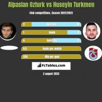 Alpaslan Ozturk vs Huseyin Turkmen h2h player stats