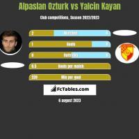 Alpaslan Ozturk vs Yalcin Kayan h2h player stats