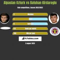 Alpaslan Ozturk vs Batuhan Kirdaroglu h2h player stats