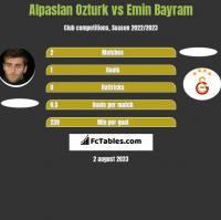 Alpaslan Ozturk vs Emin Bayram h2h player stats