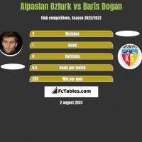 Alpaslan Ozturk vs Baris Dogan h2h player stats