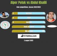 Alper Potuk vs Abdul Khalili h2h player stats