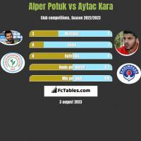 Alper Potuk vs Aytac Kara h2h player stats