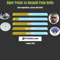 Alper Potuk vs Bengali-Fode Koita h2h player stats