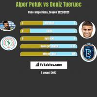 Alper Potuk vs Deniz Tueruec h2h player stats