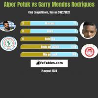 Alper Potuk vs Garry Mendes Rodrigues h2h player stats