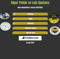 Alper Potuk vs Luiz Gustavo h2h player stats