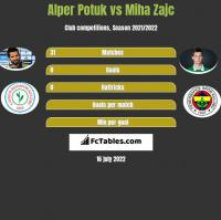 Alper Potuk vs Miha Zajc h2h player stats